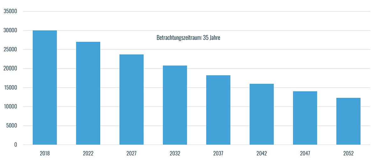 investido-entwicklung-der-kaufkraft-bei-inflation