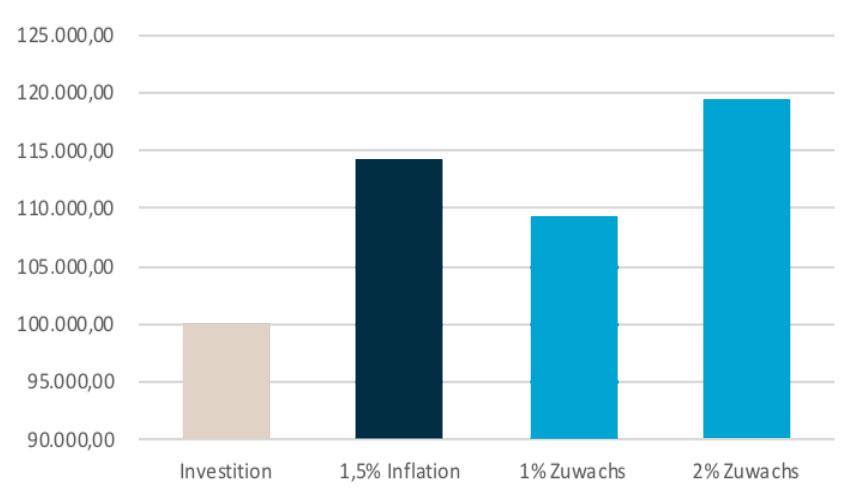investido-pflegeimmobilie-als-kapitalanlage-wertsteigerung