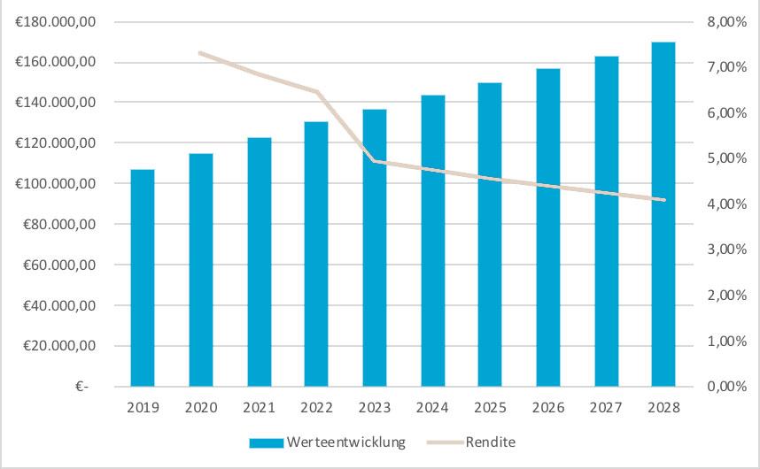 investido-pflegeimmobilie-kaufen-wertentwicklung-und-rendite