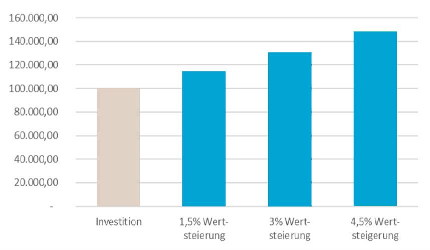 investido-pflegeimmobilie-verkaufen-wertsteigerung